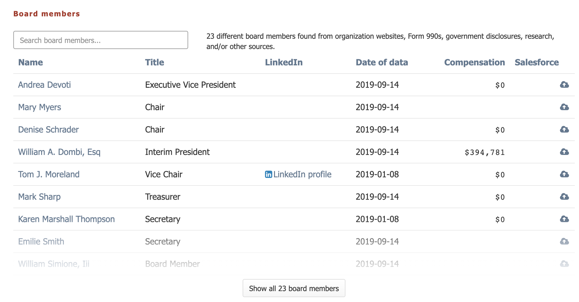 View an organization's identified board members