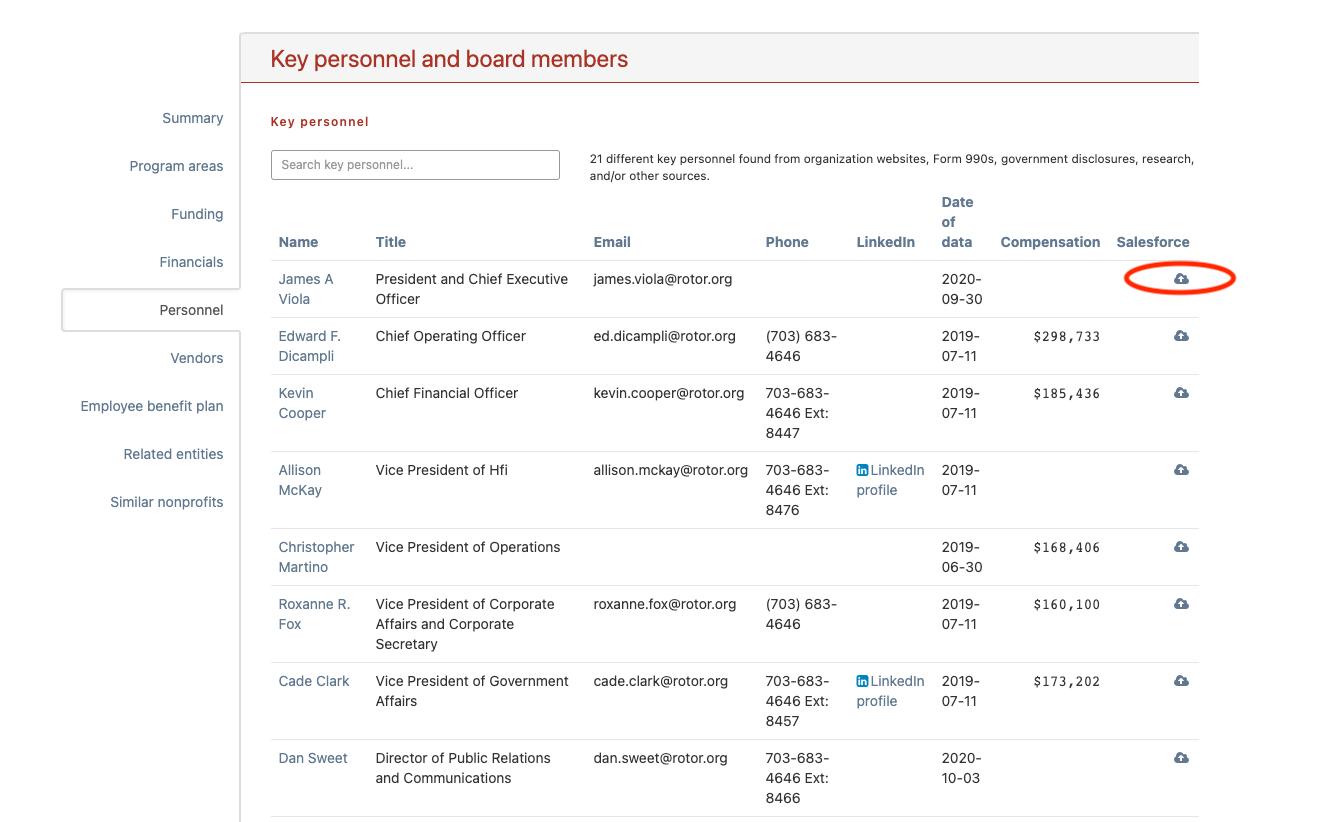 Salesforce organization profile create leads