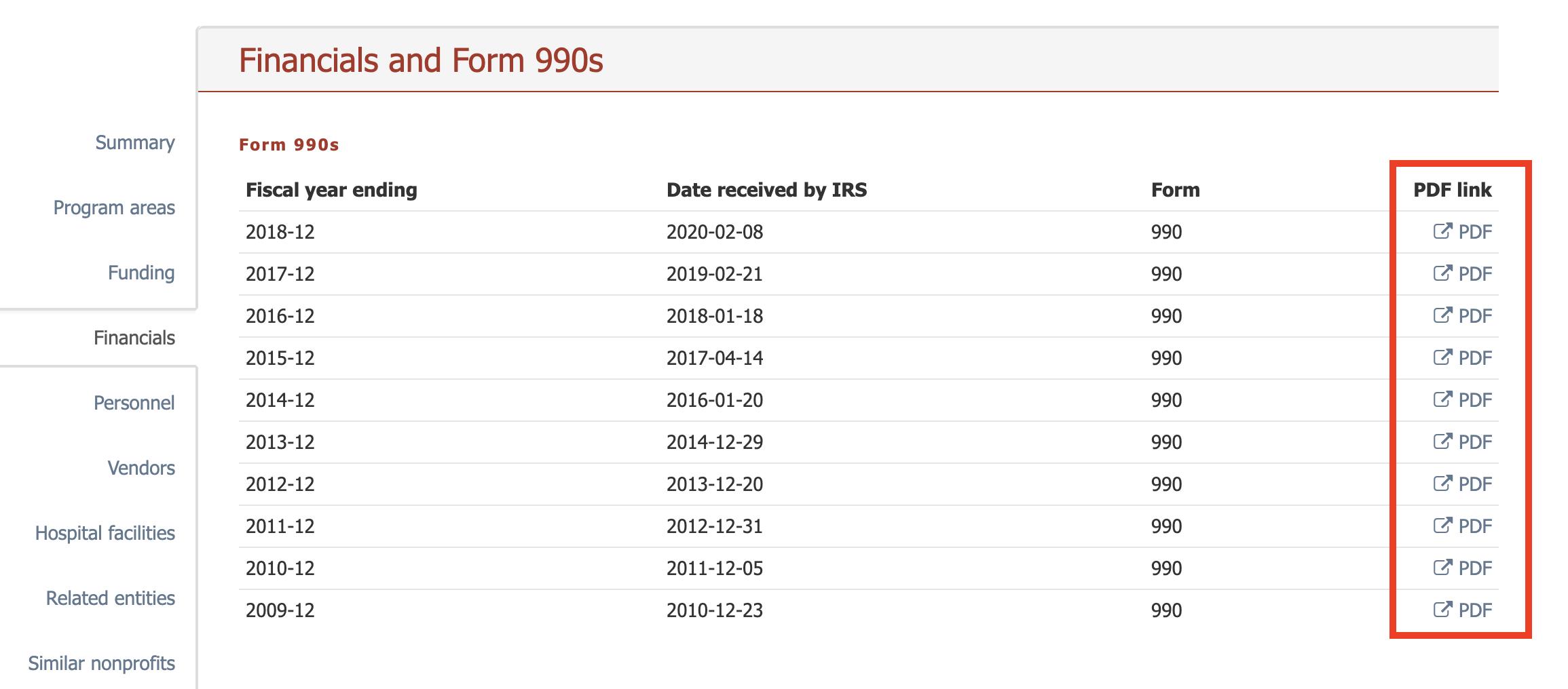Download PDF 990s