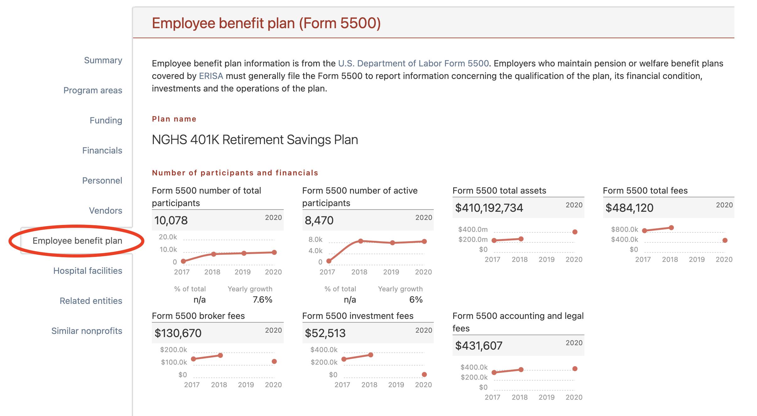 Employee benefit plan section on an organization's profile