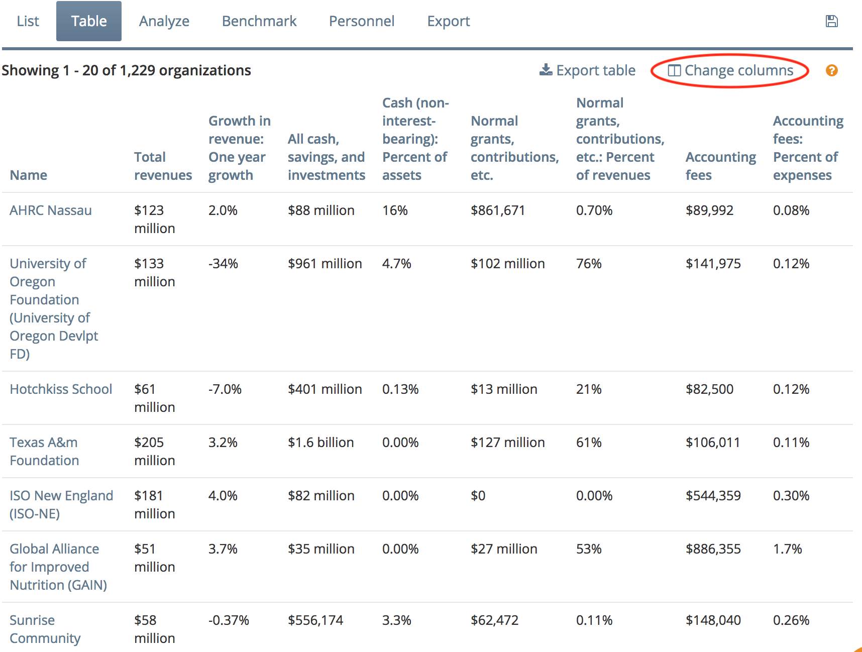 View financial fields with multiple metrics in a tabular format