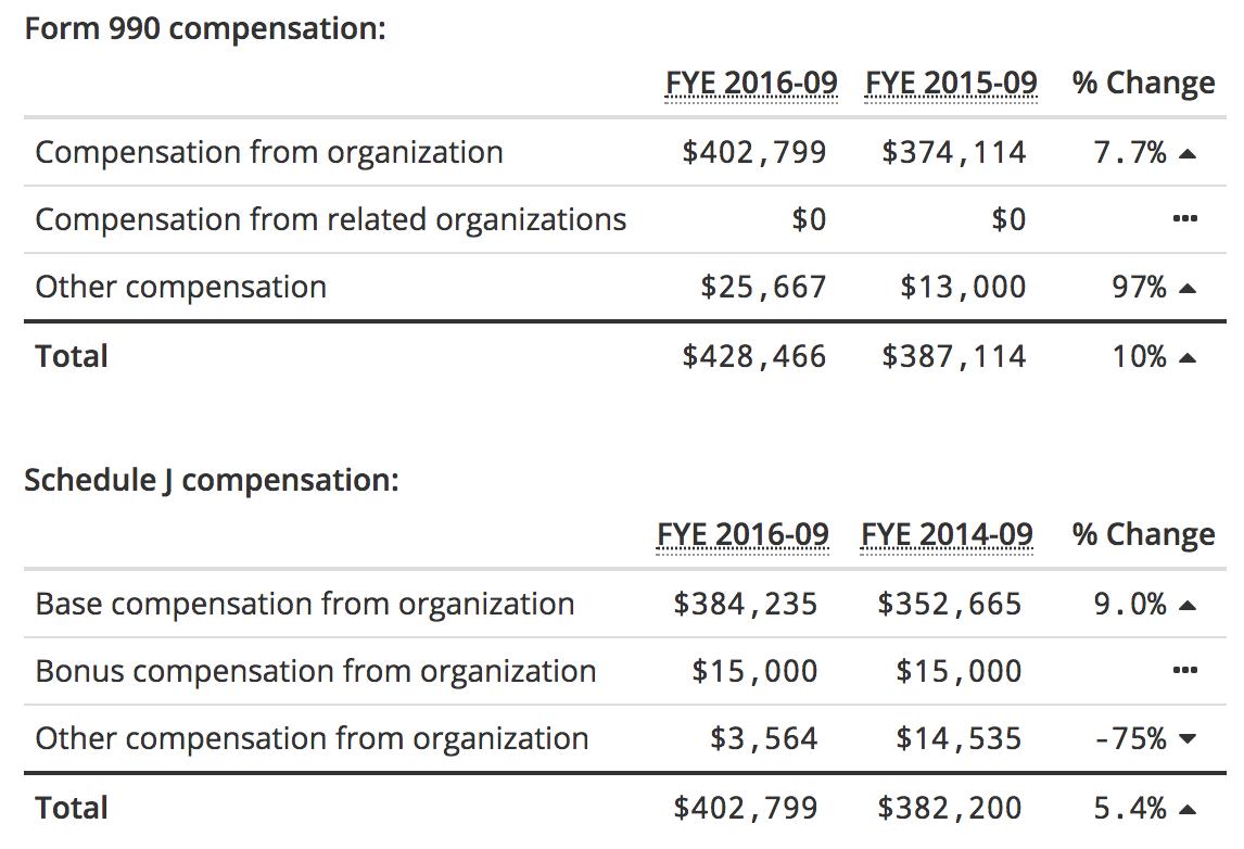 Form 990 and Schedule J compensation details