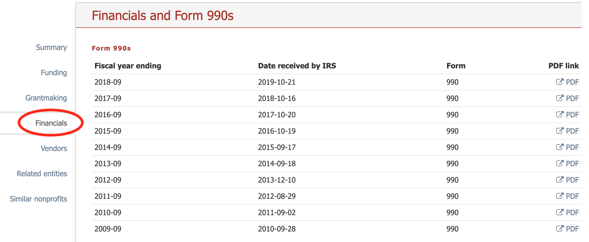 View and download an organization's 990s