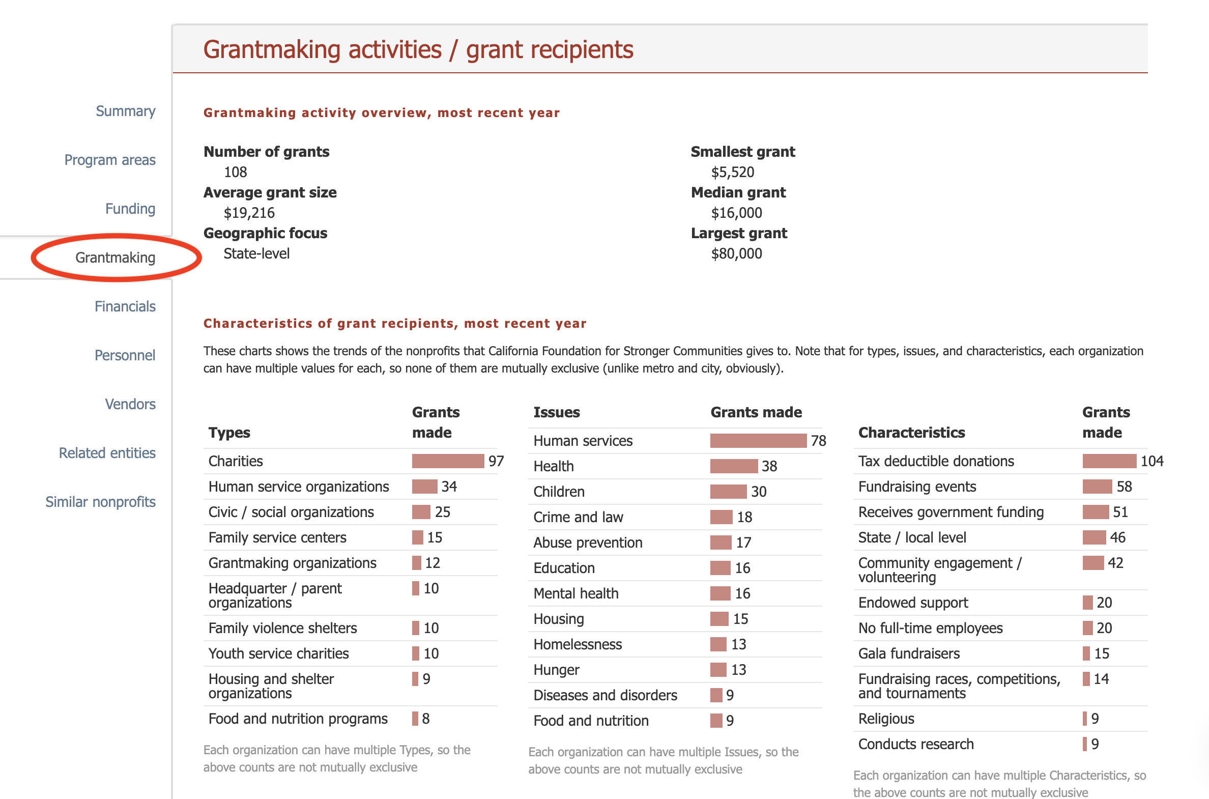 """Top of the """"Grantmaking"""" section"""