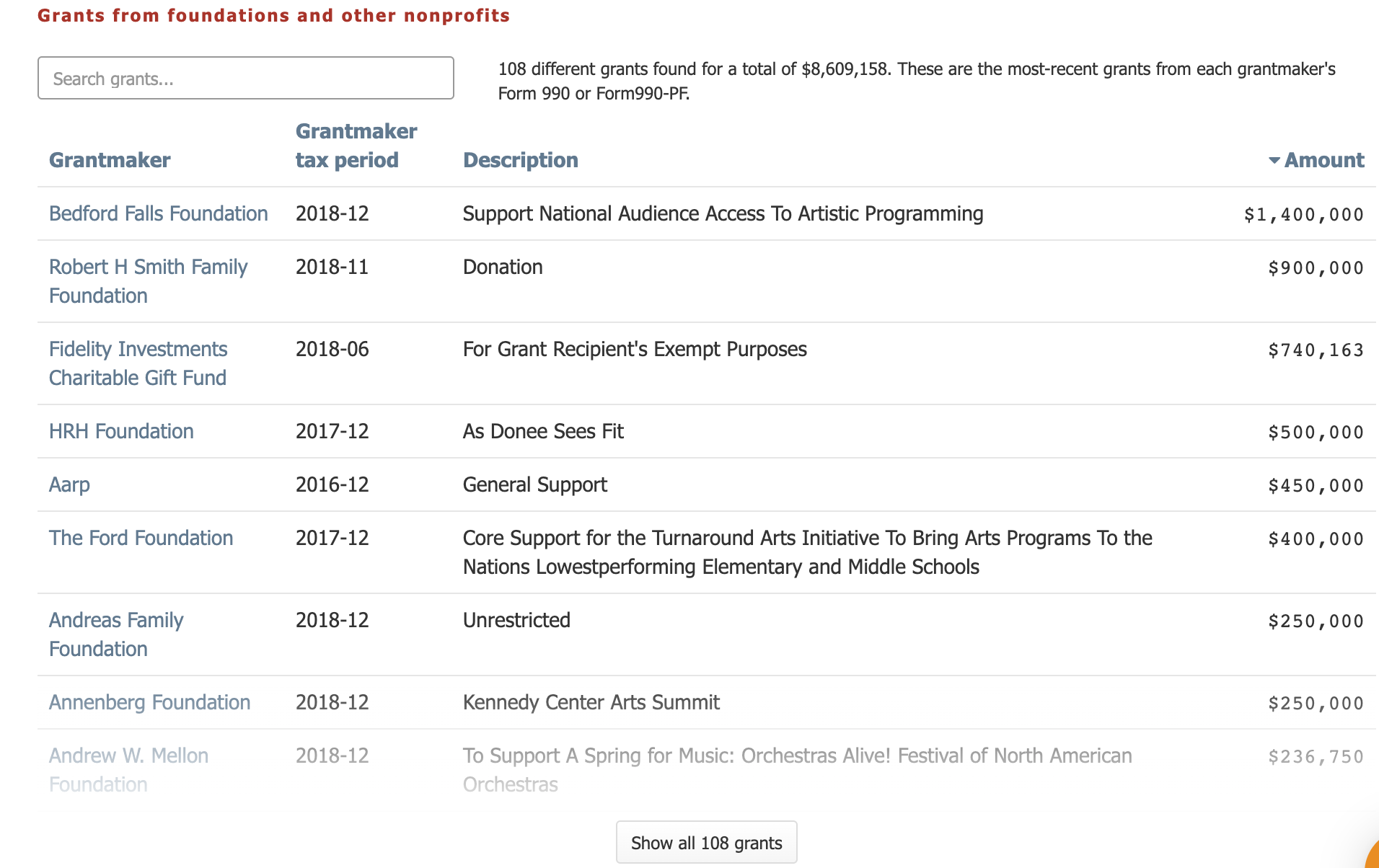 Grants from foundations and other nonprofits